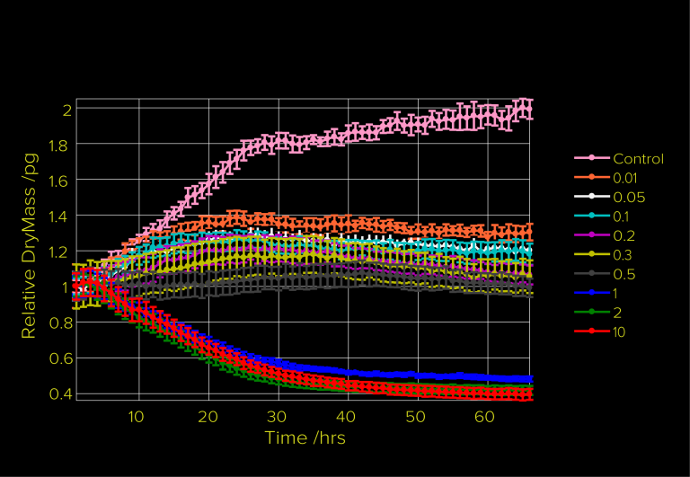 Label free calculation of cell death response curve